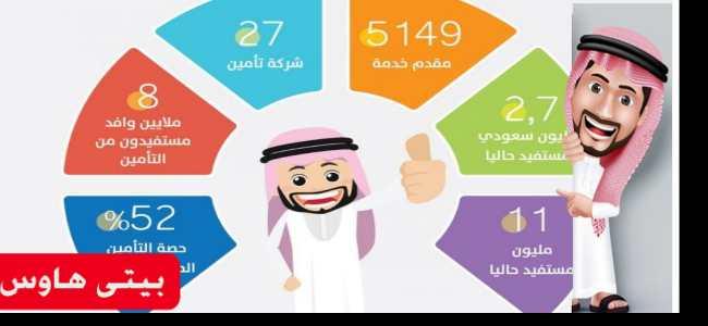 مميزات تحديث وثائق تأمين غير السعوديين